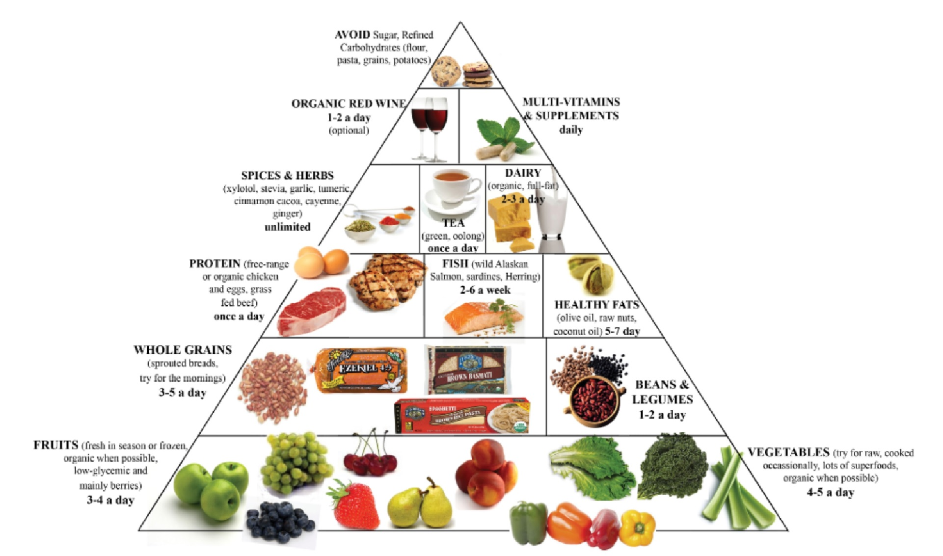 Protein-carbohydrate diet or protein-carbohydrate alternation